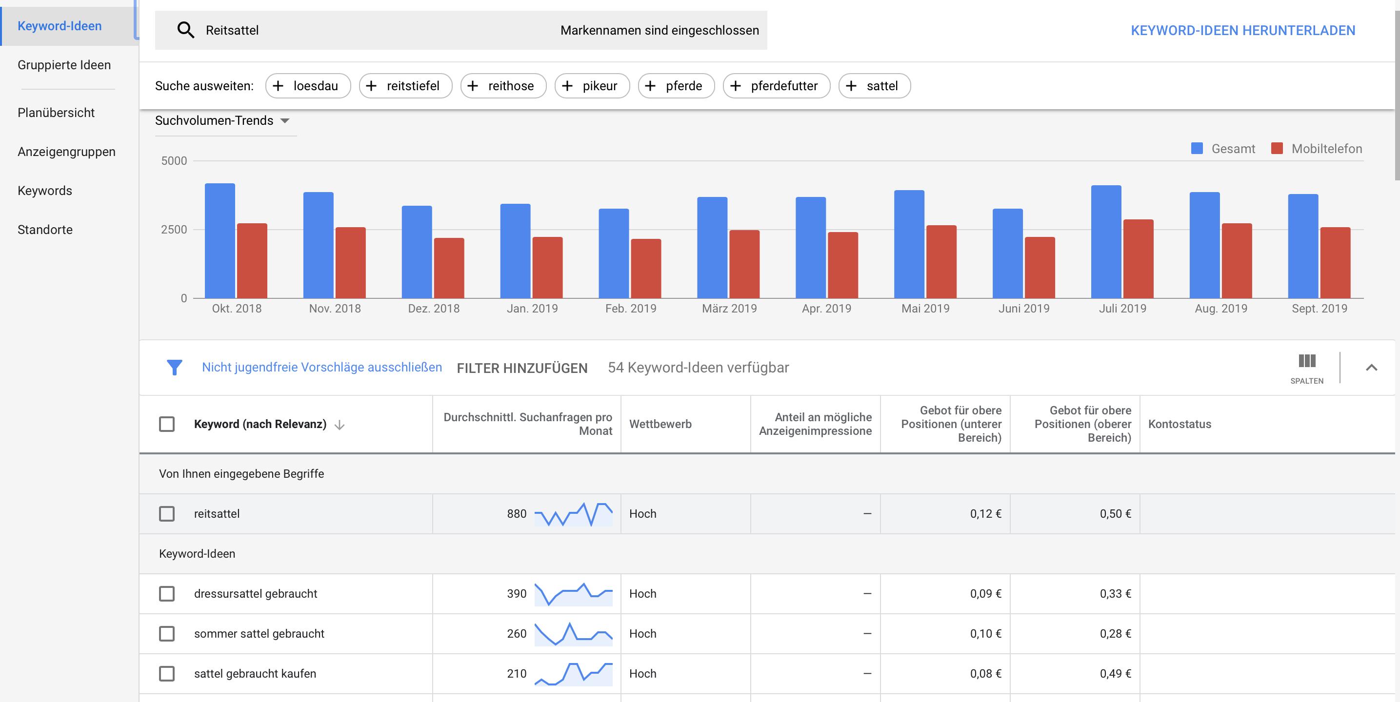 Google Ads Keyword Planer Funktionen und Aufbau