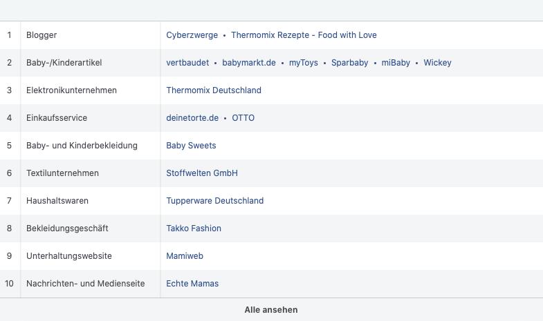 Facebook Zielgruppen-Insights Beispiel
