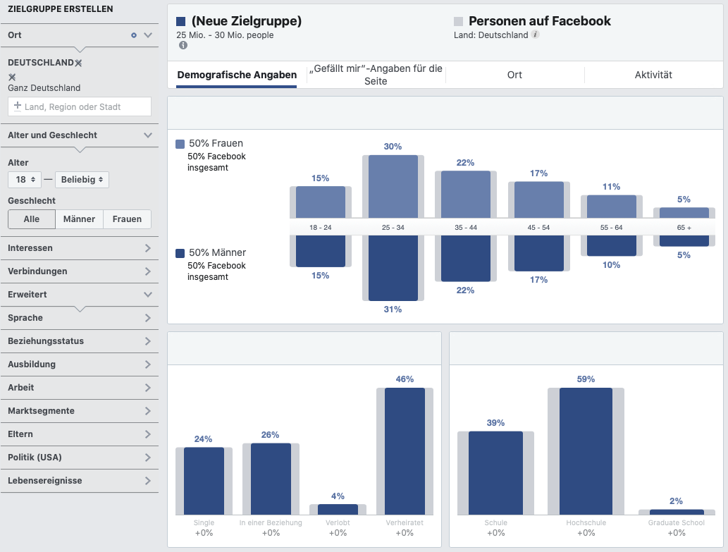 Richtige Zielgruppe für Facebook Werbung